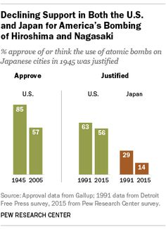 Declining Support in Both the U. and Japan for America's Bombing of Hiroshima and Nagasaki Source: Pew Research Center Nagasaki, Hiroshima, Pew Research Center, Invasion Of Poland, Global Conflict, Social Justice, Politics, Japanese, Maps