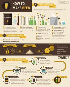 INFOGRAPHIC: How to Make Beer at Home | OC Weekly