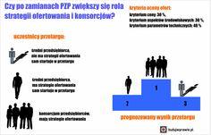 Zmiany w ustawie Prawo zamówień publicznych zmuszą małych i średnich wykonawców do większej aktywności  http://budujwprawie.pl/index.php?option=com_content&view=article&id=57:zmianypzp&catid=11&Itemid=191