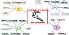 parole-chiave-nei-problemi-3.png 1.122×575 pixel