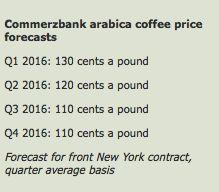 Caffè: cosa ci attende nel 2016 - Materie Prime - Commoditiestrading