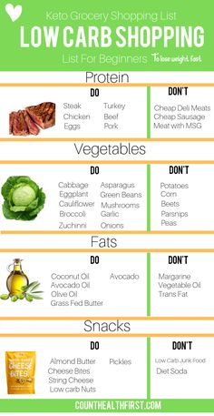 What do you avoid and not avoid on a low carb high fat diet when grocery shopping? This article will explain the best and worst foods to shop for when on a keto diet . It will help you lose weight fast and safely. keto diet for beginners recipe Ketogenic Diet Meal Plan, Ketogenic Diet For Beginners, Healthy Diet Plans, Keto Diet Plan, Diet Meal Plans, Healthy Snacks, Healthy Recipes, Diet Recipes, Keto Meal