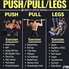 24 Best push pull routine images in 2019 | Workout, Weight Training