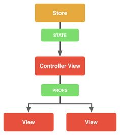 Getting To Know Flux, the React.js Architecture
