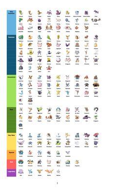 Fan-made list of rarity of Pokemon in Pokemon Go