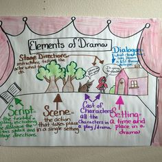 This is the elements of drama anchor chart that I use for my elements of drama u. - This is the elements of drama anchor chart that I use for my elements of drama unit. Employing Index charts and also Topographical Routes Ela Anchor Charts, Reading Anchor Charts, O Drama, Drama Class, Acting Class, Acting Tips, Teaching Theatre, Teaching Reading, Teaching Posters