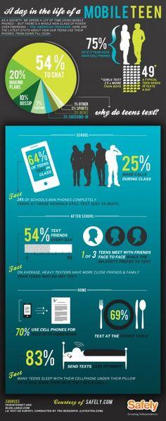 Un día en la vida de los adolescentes y la tecnología.