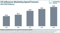 """Brands are upping their investment in influencer marketing again this year, with spending expected to grow by 33.6% year-over-year (y-o-y). This is per the latest influencer marketing forecast from eMarketer. US influencer marketing spending – defined by eMarketer as """"payments made to influencers or their representatives to promote products and services primarily on social media… Read More » Marketing Program, Influencer Marketing, Infographic, Investing, Social Media, Chart, Products, Infographics, Social Networks"""