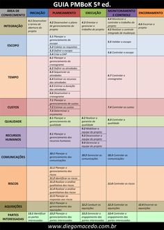 Tabela dos grupos de processos e áreas de conhecimento do PMBOK 5