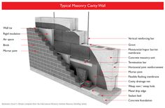 Typical Masonry Cavity Wall Illustration - from the Hoffmann Architects Journal. Concrete Masonry Unit, Brick Masonry, Rigid Insulation, Masonry Construction, Architects Journal, Drip Edge, Air Space, House Wall, Cavities