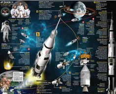 Apollo 11, by Makis Theofilopoulos (Magazine like graphic)