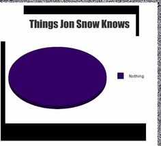 Graph of things Jon Snow knows