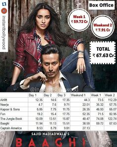 @INSTANTBOLLYWOOD !!  Here is the latest Box Office Report. Baaghi is going strong in its second week. It might end up with figures of 75-85 Crores which are really good. Captain America has taken a good start at Indian Box Office and has earned more than Kapoor & Sons Neerja after 1st weekend. @InstantBollywood  . #instabollywood #instantbollywood #bollywood #india #indian #desi #bollywoodactress #mumbai #baaghi #aflyingjatt #jacquelinefernandez #shraddhakapoor #kritisanon #HrithikRoshan…