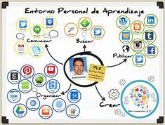 Diagrama de mi PLE. Raúl Diego. http://about.me/rauldiego #eduPLEmooc #edPLEdiagramas.