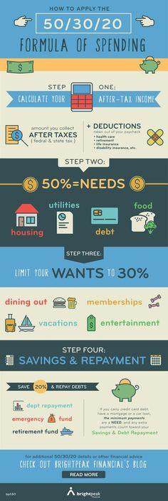 Learn how to apply the 50/30/20 forumla of spending!  via @brightpeakspeak