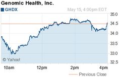 Genomic Health Inc. (GHDX)