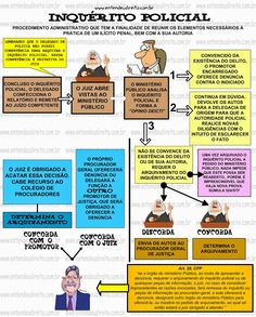 InquéRito Policial Mental Map, Software, Criminology, Law And Order, Student Life, Law School, Study Tips, Economics, Crime