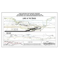 Movie Narrative Charts Poster | the xkcd store