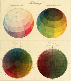 Philipp Otto Runge's Farbenkugel (Colour Sphere), 1810