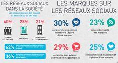 Les français & les réseaux sociaux