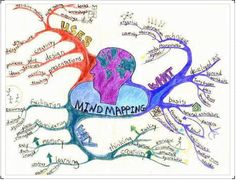 Digital mindmapping tools