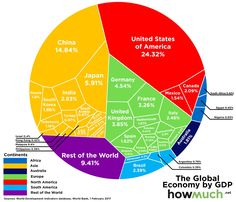 Infographic Here S How The Global Gdp-Us Economy As Percentage Of Global Gdp Voronoi Diagram, Trade Finance, Finance Business, Global Business, Business News, World Economic Forum, France 1, Political Issues, Global Economy