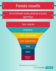 Classification des méthodes liées à la pensée visuelle : cartes mentales, cartes conceptuelles, diagrammes de Gantt ou de Venn, organisateurs graphiques
