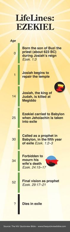The Quick View Bible » Ezekiel