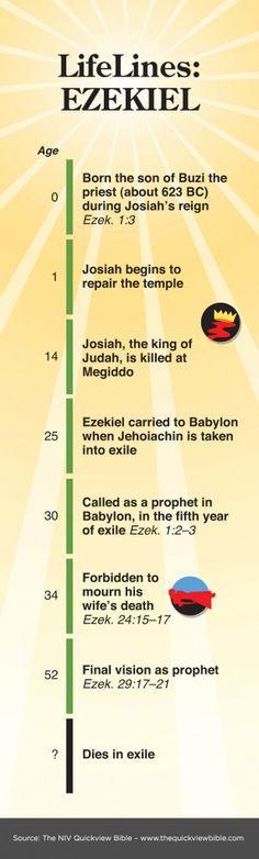 The Quick View Bible » Ezekiel