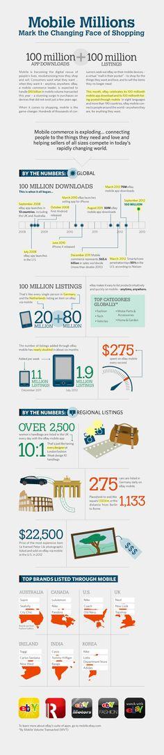 eBay Hits 100 Million App Downloads + 100 Million Mobile Listings