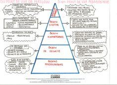 pyramide de Maslow vue d'un point de vue pédagogique