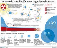 Impacto radiación