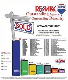 Ready to sell? See why #RE/MAX is your choice! Your source for Georgia Real Estate http://www.sandrawatkins.remax-georgia.com/remaxga/ Your Local Expert Sandra Watkins RE/MAX Town  Country 770-324-3680