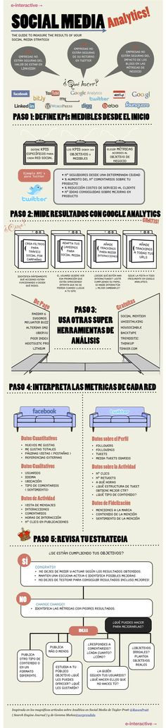 Social Media Analytics #infografia #smm #socialmedia #in