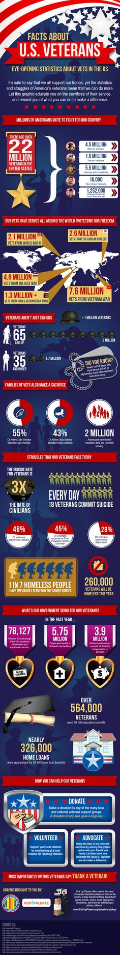 2012: Facts About Veterans http://medicare-supplement.biz found this on www.veteransnewsnow.com