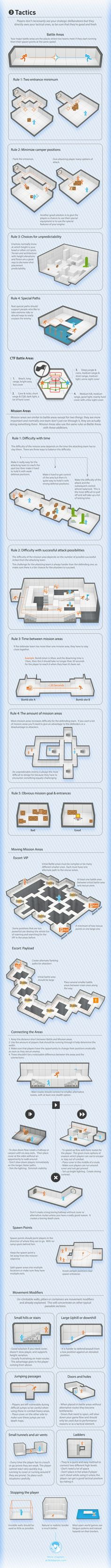 Visual Guide: Multiplayer Level Design