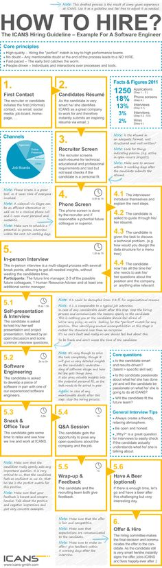 Hiring Guideline ICANS - How to hire #infographic #HRinsights #HR