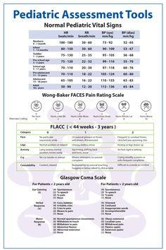 Pediatric Assessment Tools For Nurses