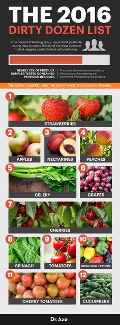 2016 Dirty Dozen List IDs Pesticide-Laced Produce