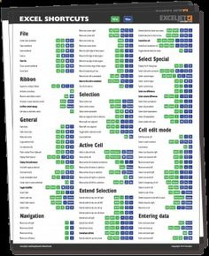 222 Excel keyboard shortcuts for PC and Mac   Exceljet. This may seem boring, but it is very helpful!