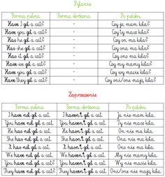 Learn Polish, Polish Language, English Vocabulary, Teaching English, Kindergarten, Juki, Blog, Education, Learning