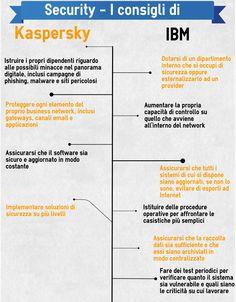 IT Security - i consigli di Kaskersky e di IBM
