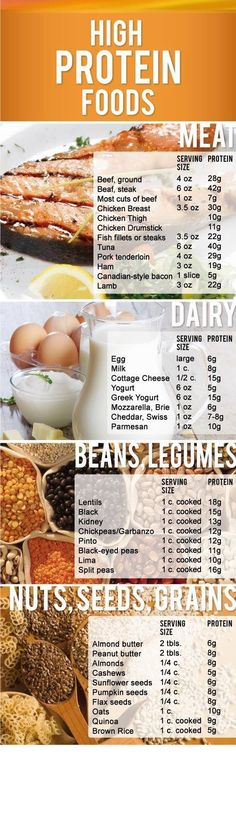 High Protein Foods for bodybuilders. #Diet #Nutrient
