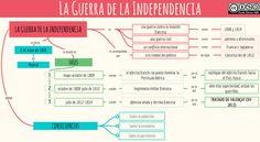 Esquemas y mapas conceptuales de Historia: La Guerra de la Independencia