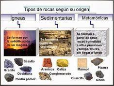 Blog sobre geología,meteorología,astronomía y ciencia.