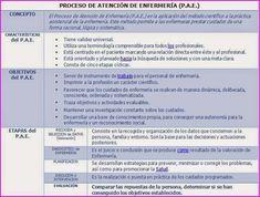 ESQUEMAS TEMARIO DE AUXILIARES DE ENFERMERÍA PARA OPOSICIONES: ULTRA-RESUMEN: PROCESO DE ATENCIÓN DE ENFERMERIA