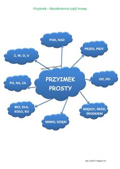 BLOG EDUKACYJNY DLA DZIECI Language And Literature, Language Study, Learn Polish, Aa School, Polish Language, Eighth Grade, School Organization, Science For Kids, Teaching English