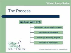 Video Library - The Process