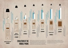 Timeline: Evolution of the Mobile Phone Infographic Infographic - Information Graphic Designs at Style & Flow Newest Cell Phones, Best Cell Phone, Mobile Ui, Mobile Phones, Mobile Smartphone, Phones For Sale, Information And Communications Technology, Phone Plans, Mobile Technology