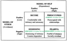 10 best psychologists theories images on pinterest developmental adult attachment patterns fandeluxe Images